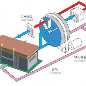 VOCs转轮